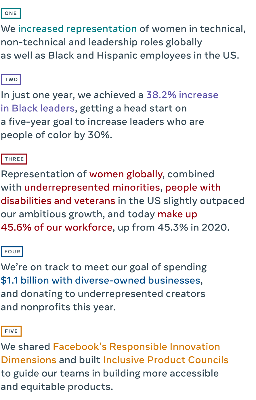 1) We increased representation of women in technical, non-technical and leadership roles globally as well as Black and Hispanic employees in the US. 2) In just one year, we achieved a 38.2% increase in Black leaders, getting a head start on a five-year goal to increase leaders who are people of color by 30%. 3) Representation of women globally, combined with underrepresented minorities, people with disabilities and veterans in the US slightly outpaced our ambitious growth, and today make up 45.6% of our workforce, up from 45.3% in 2020. 4) We're on track to meet our goal of spending $1.1 billion with diverse-owned businesses, and donating to underrepresented creators and nonprofits this year. 5) We shared Facebook's Responsible Innovation Dimensions and built Inclusive Product Councils to guide our teams in building more accessible and equitable products.
