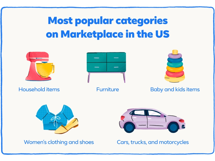 Most popular categories on Marketplace in the US